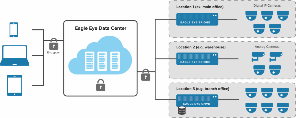 Eagle Eye Cloud VMS architecture